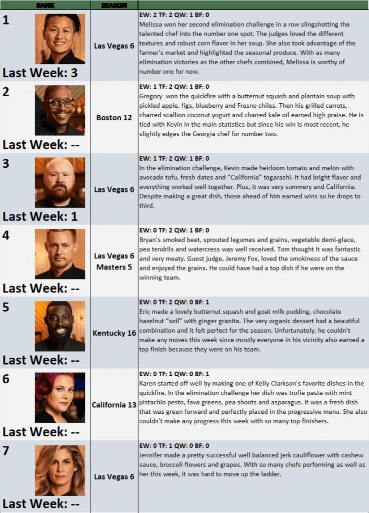 Top Chef Season 17 Power Rankings: Week 4