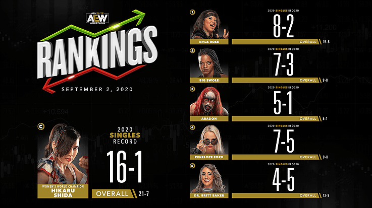 AEW Rankings