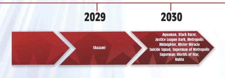 DC Future State Timeline 2029-2030