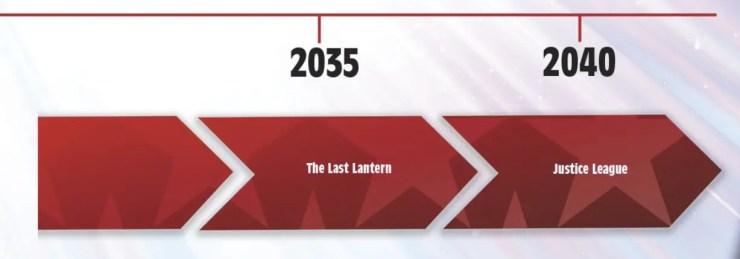 DC Future State Timeline 2035-2040