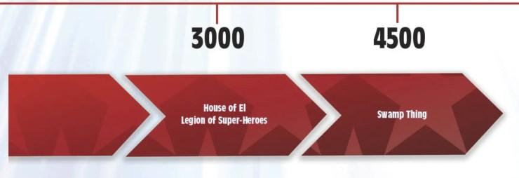 DC Future State Timeline 3000-4500