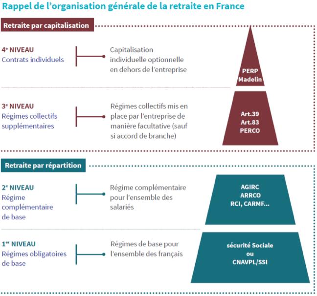 Réforme des retraites - Organisation générale des retraites en France
