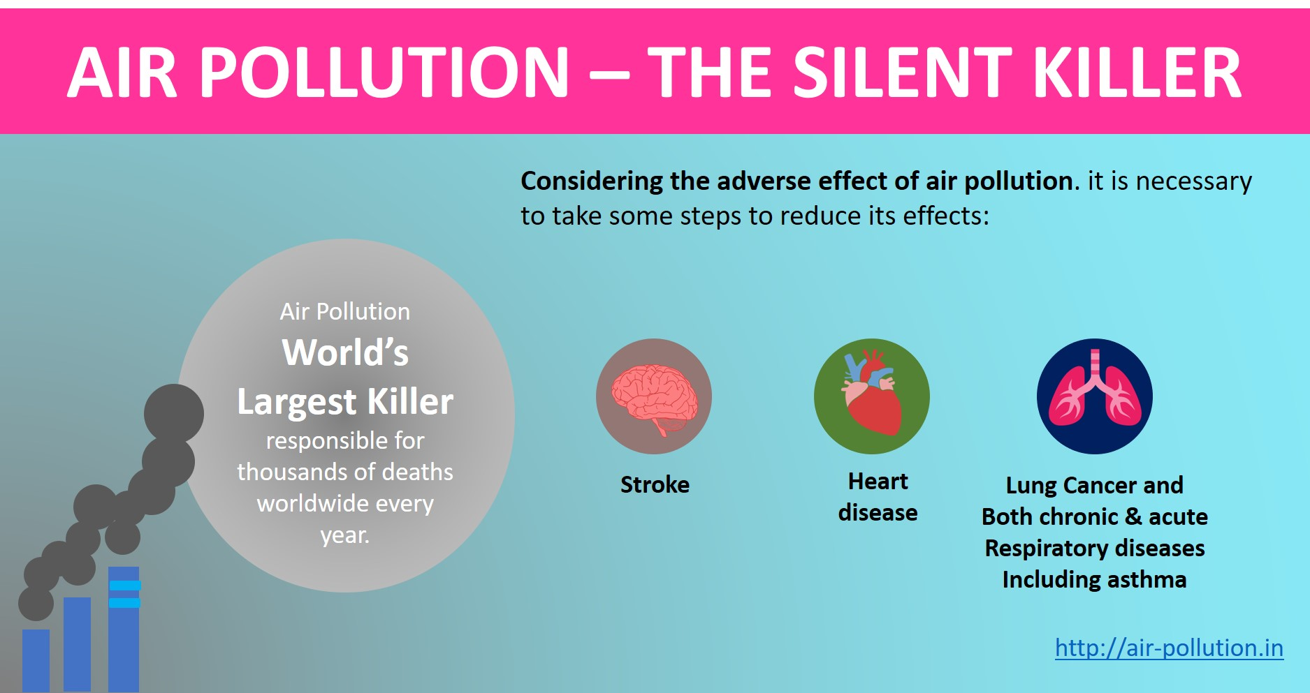 Effects Of Air Pollution On Human Health And Environment