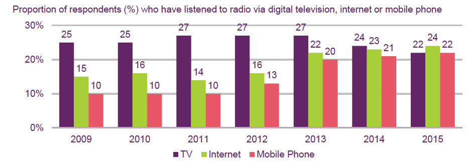 Source: Ofcom Communications Market Report 2015