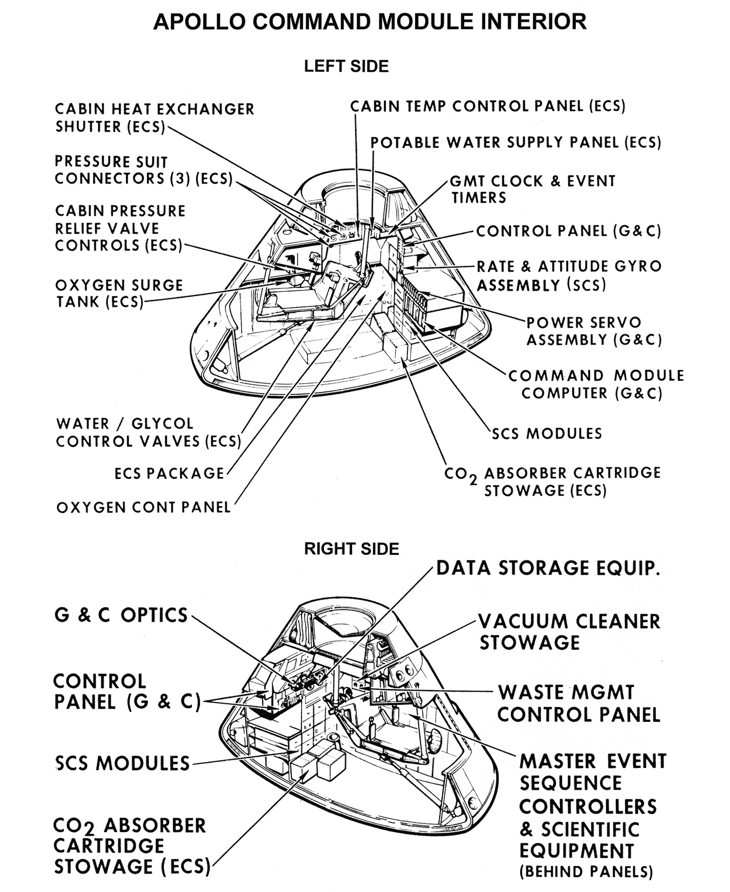 Apollo Command Module Diagram