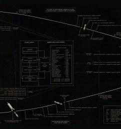 moon flight diagram [ 7000 x 2300 Pixel ]