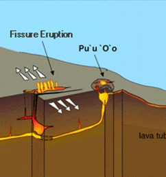 diagram of hawaii s kilauea volcano diagram of hawaiian volcano diagram of a hawaiian volcano [ 4000 x 1472 Pixel ]