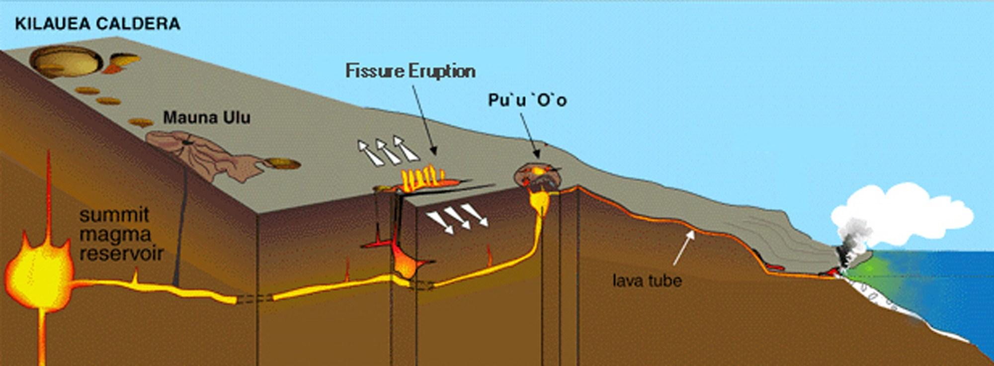 hight resolution of diagram of hawaii s kilauea volcano diagram of hawaiian volcano diagram of a hawaiian volcano