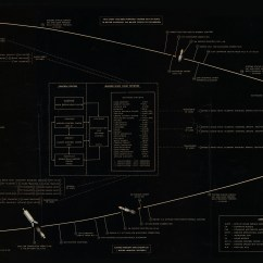 Apollo 11 Lunar Module Diagram Alpha One Sterndrive Parts Flight Plan Enlarged And Digitally Remastered