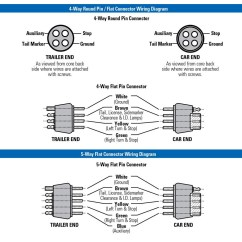Wiring Diagram For 7 Pin Flat Trailer Connector 84 Fiero 4 Way Free Engine Image