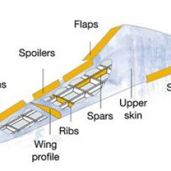 Airplane Wing Parts Diagram 2008 F150 Wiring Of The Future