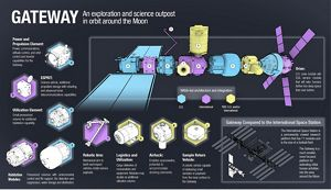 hight resolution of forward to the moon airbus wins esa studies for future human base in lunar orbit