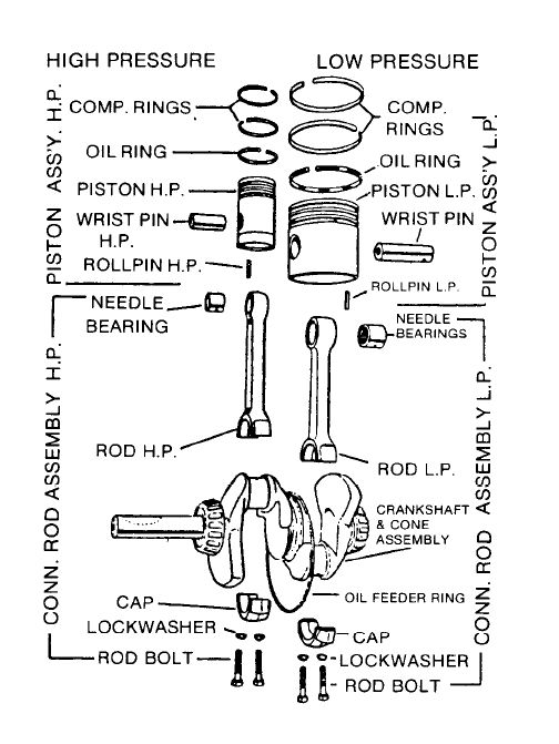Kellogg Air Compressor Connecting Rod, Piston Assembly