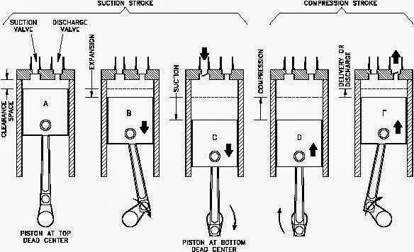 Diagram Of How A Gas Engine Works Within Diagram Wiring