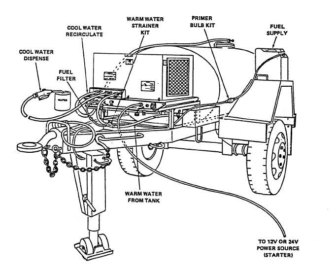 Figure 4-3. Modified M149A 400 Gallon Trailer Tank for