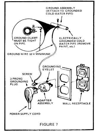 RECOMMENDED GROUNDING METHOD