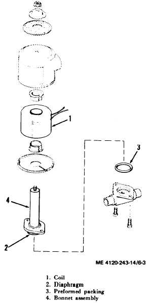 Figure 6-3. Solenoid valve, exploded view