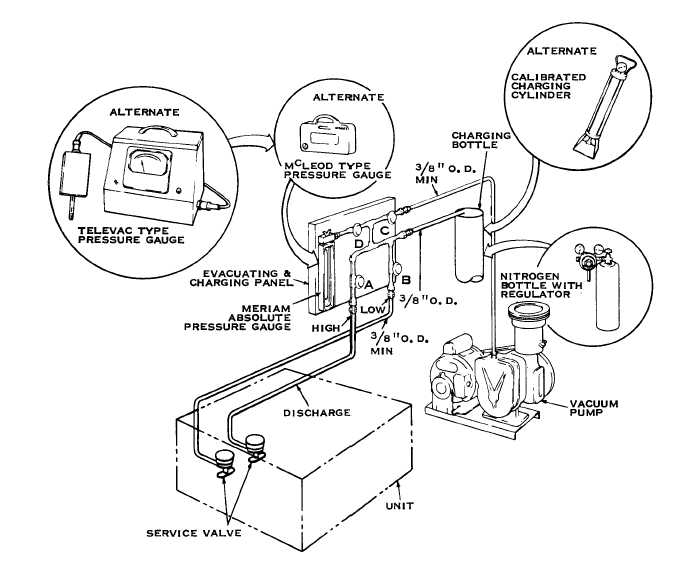 Figure 37. Refrigerant System Discharging, Evacuating And