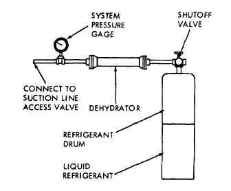 Figure 6-13 (1). Pressure testing and evacuating