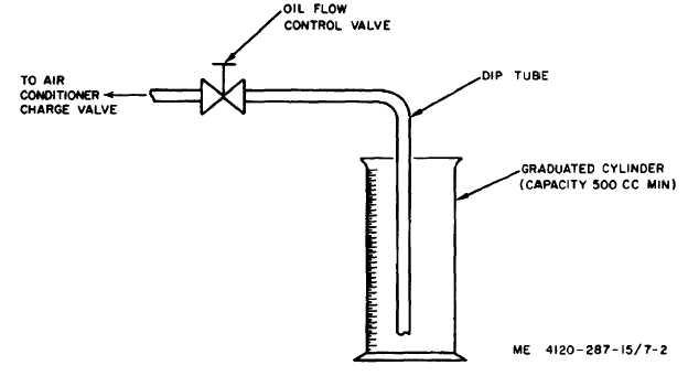 Adding Compressor Oil