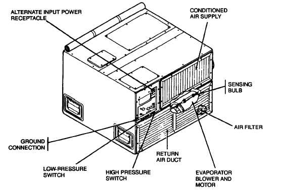 Figure 1-3. Air Conditioner, Evaporator Section (Sheet 2 of 2)