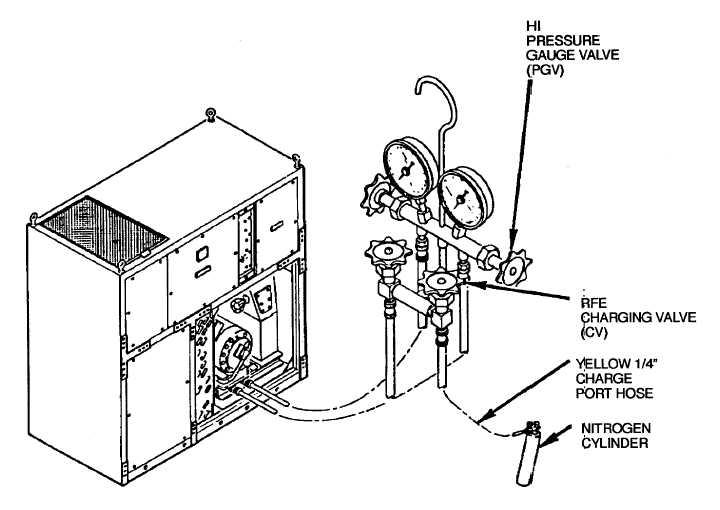 Figure 5-5. Purging Refrigerant System