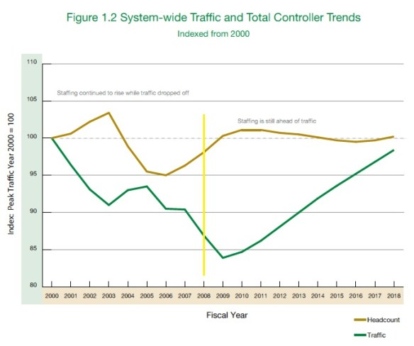 20080927.. Traffic & ATC Staffing graph (from pg.6 of 2009 CWP)