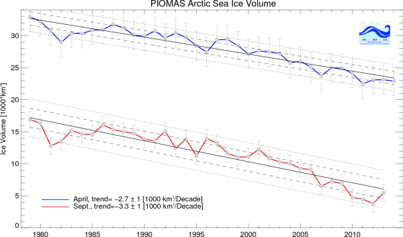 20140513.. PIOMAS Arctic Sea Ice Volume trends, April and September by Year