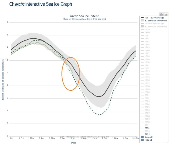 20140630.. Charctic Sea Ice Graph, steep decline