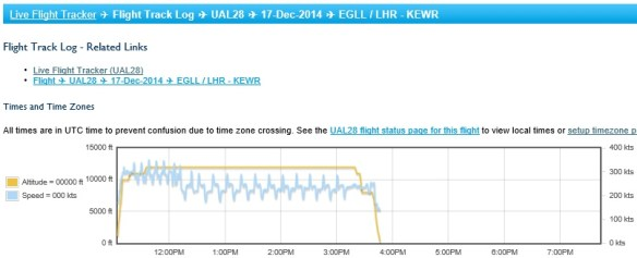 20141217.. UAL28 4hr fuel burnoff after EGLL departure, chart