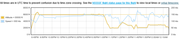 20141218.. BE36 crash, flightaware graph, near KHQZ
