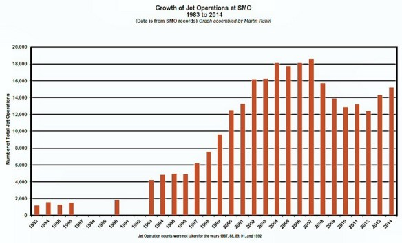 20150202cpy.. KSMO Annual Jet Ops chart, 1983-2014