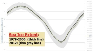 20150526scp.. Arctic Sea Ice Extent year 2000 gray(ClimateReAnalyzer)