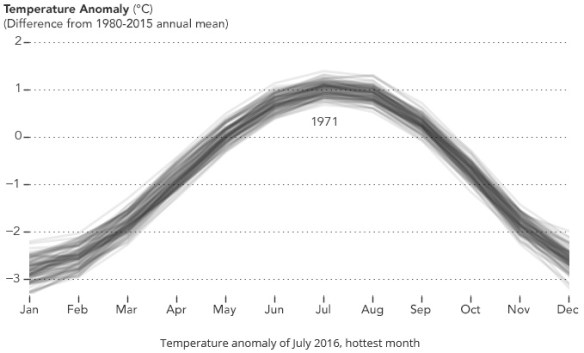20160903scp.. graph of Earth Temp Anomalies 1880-2016, captured at 1971