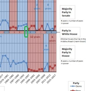20161010cpy-timeline-showing-control-of-us-house-senate-whitehouse-1855-2017-cropped-w-markup-1994