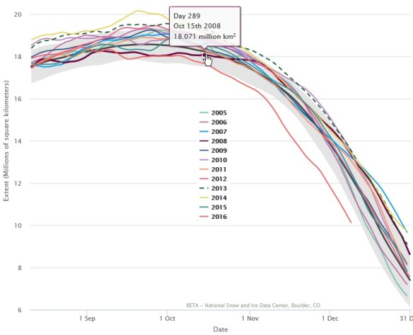 20161210scp-nsidc-antarctic-2005-2016-plots-for-final-5-months-of-calendar-year