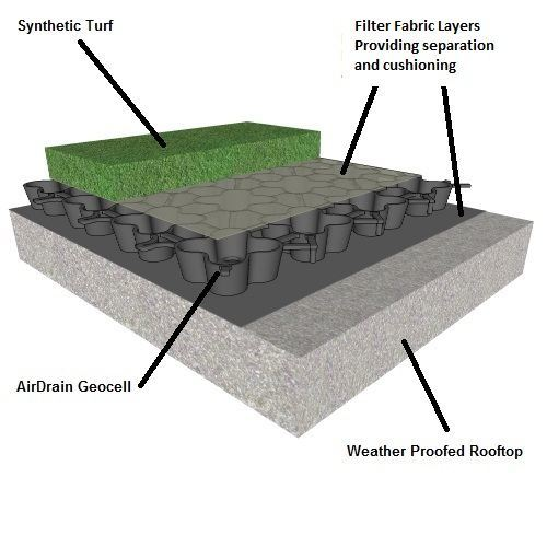 green roof with airdrain