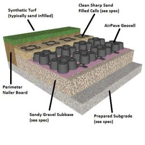 Airpave fire lane turf reinforcement with artificial grass for Fire sprinkler system cost calculator