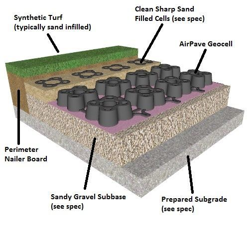 Airpave Grass Pave For Fire Trucks Weighing More Than