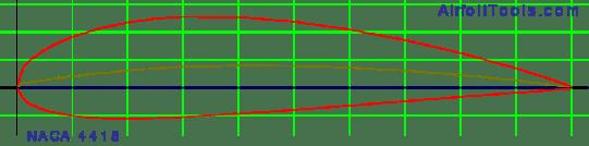 (naca4418-il) NACA 4418 - NACA 4418 airfoil - Catia generateur de profil python