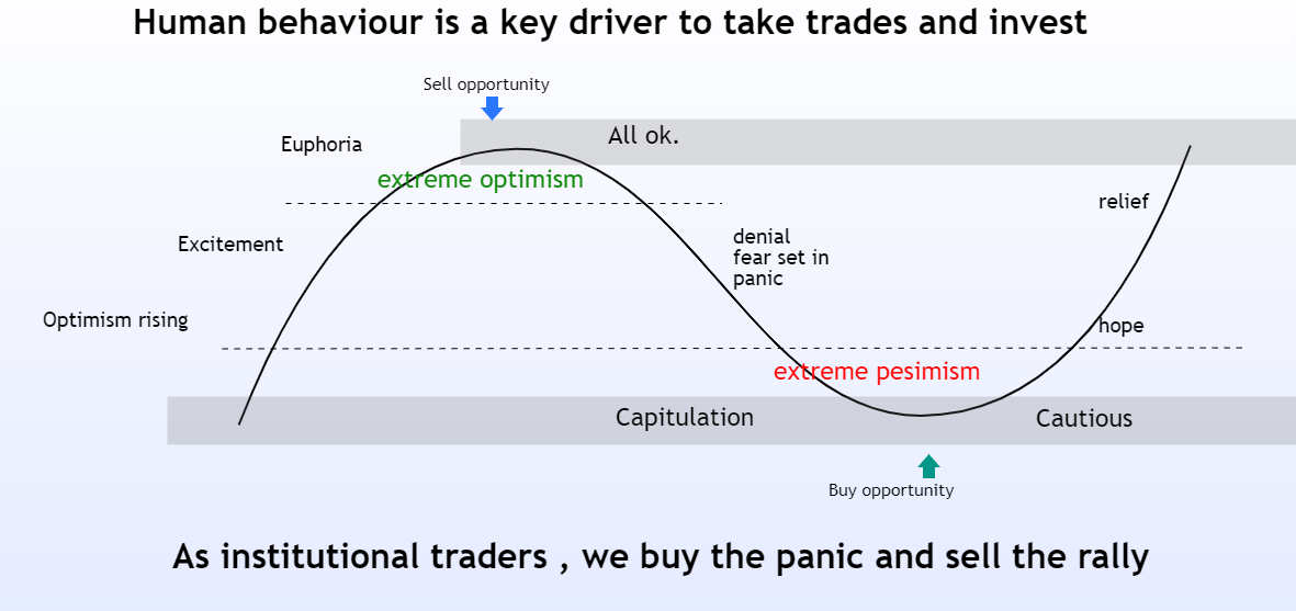 Human Psychology in the Forex Market