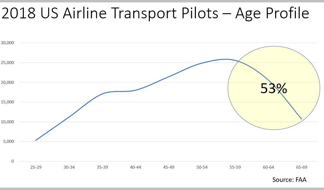"""From pilot shortage, to """"Excess"""" to potentially excruciating shortage in five years"""