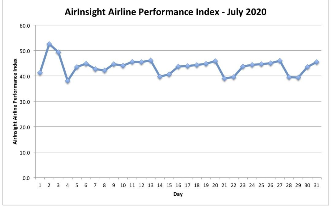US Airline Performance in July