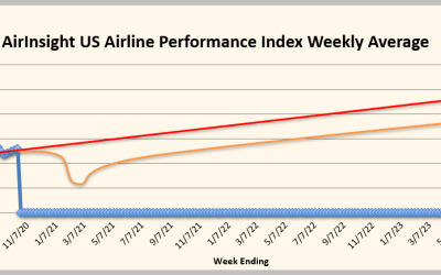 Airline Performance is Improving – but slowly