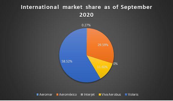 Mexican international market share september 2020