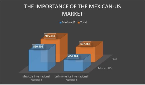 The importance of the Mexico-US market