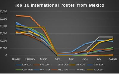 The Amazing Recovery Of The Mexico-US Market