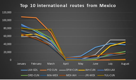 Top 10 international routes from Mexico