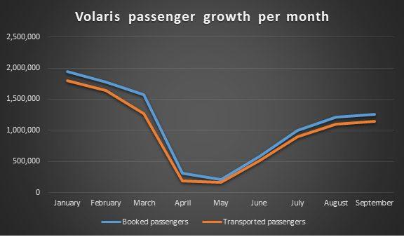 Volaris passenger growth per month