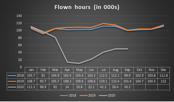 Flown hours